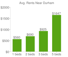 Graph of average rent prices for Durham